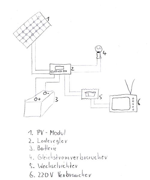 photovoltaikanlage selber bauen photovoltaik selber bauen oder kaufen bauplan kleine. Black Bedroom Furniture Sets. Home Design Ideas